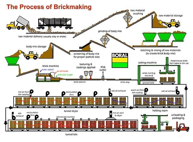 Gạch granite là gì? Quy trình sản xuất gạch